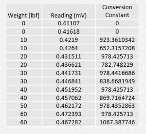 Load Cell test results.png