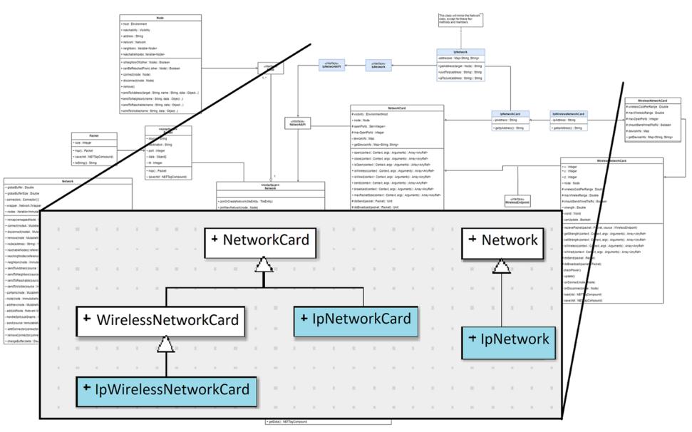 Network UML Diagram