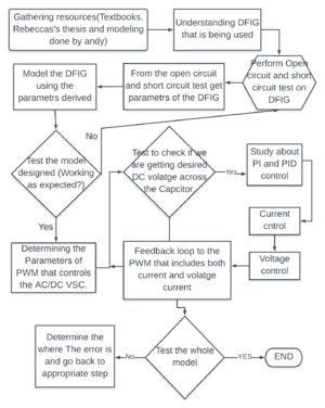 Cpm chart DFIG.png