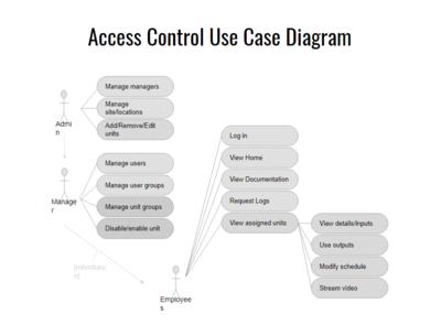 Use case diagram.