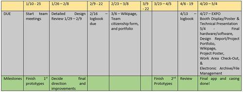 ProjectArmTimeline-Semester2.JPG