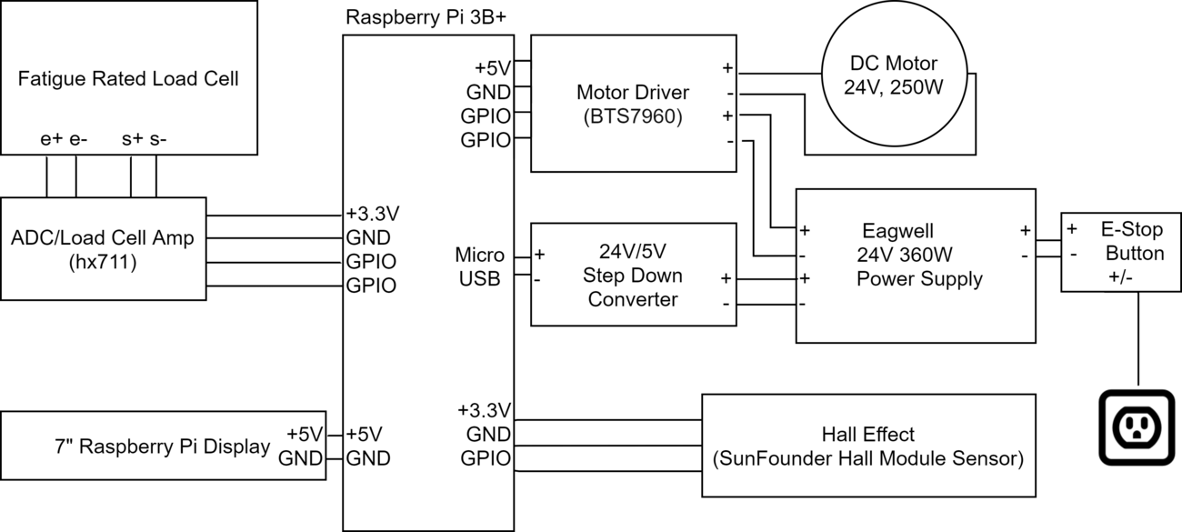 Diagram of the Control System showing all of the involved components