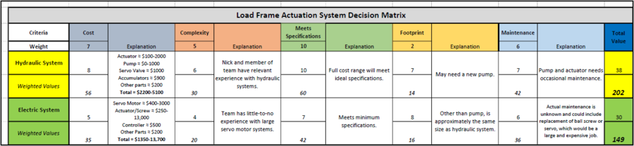 2018 AutoclaveExperts ActuationSystemDecisionMatrix.PNG