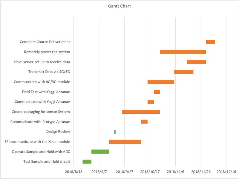 Gantt chart.png