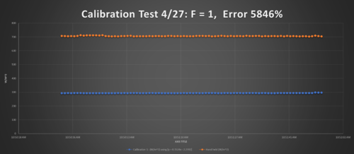 CalibrationTestwithoutFactor.png