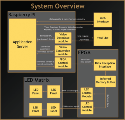 2014 LED Video Player SD diagram.png