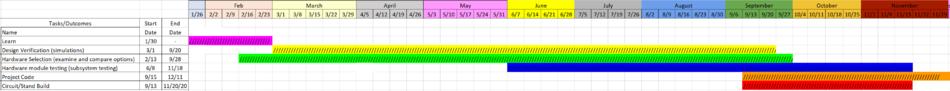 Summarized Gantt Chart.png