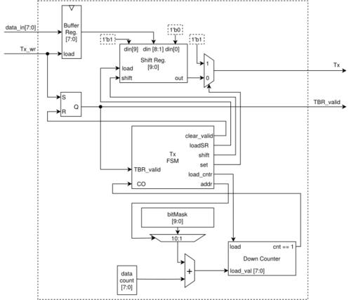 2020 UARTTransmitter.png