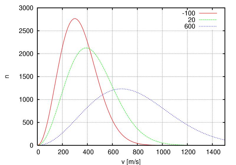 Plik:800px-Maxwell-Boltzmann distribution 1.png