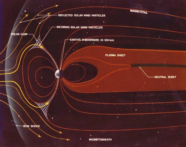 Plik:Magnetosphere schematic.jpg