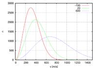 800px-Maxwell-Boltzmann distribution 1.png