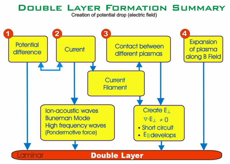 Plik:Double-layer-formation-summary.png