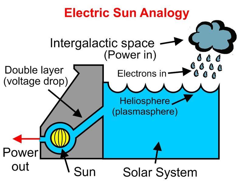 Plik:Hydroelectric-sun.jpg