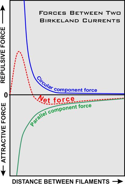 Plik:Birkeland-current-force-graph.png