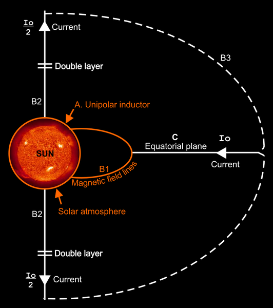 Plik:Heliospheric-current-circuit.png