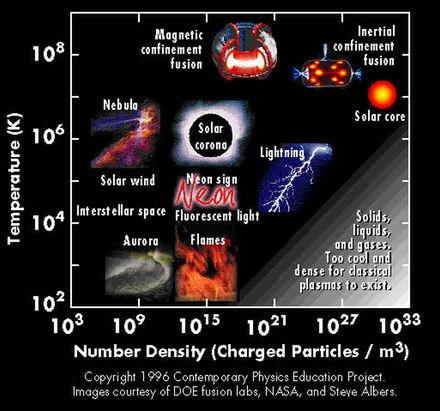 Plasma-types.jpg