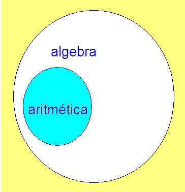 Archivo:Algebra Venn.JPG