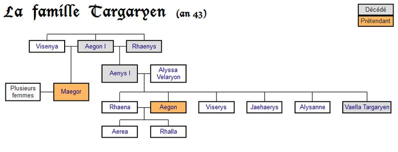 La famille Targaryen en 43