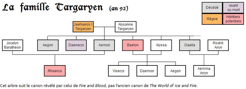 La famille Targaryen en 92