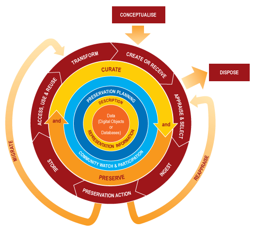 File:DCC lifecycle web CC BY.jpg