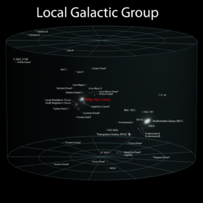 Local Galactic Group.png