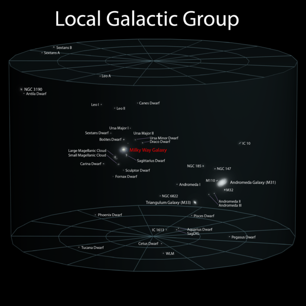 File:Local Galactic Group.png