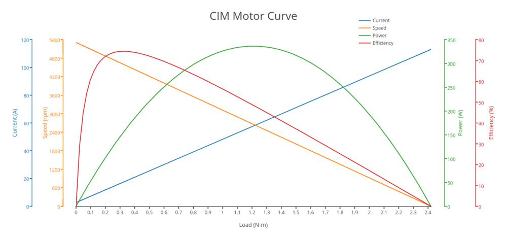 CIMcurve.png