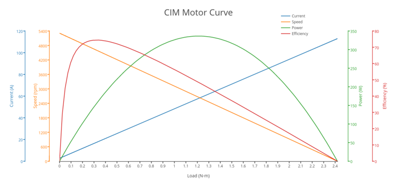 File:CIMcurve.png