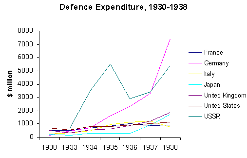 File:Graph top7 def expd 1930-38.png