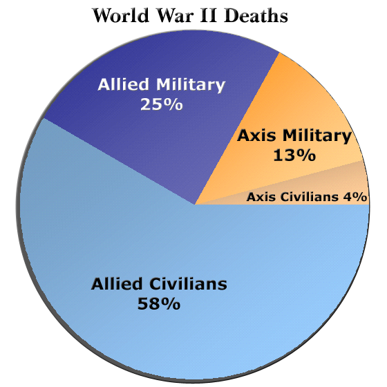 File:WorldWarII-DeathsByAlliance-Piechart.png