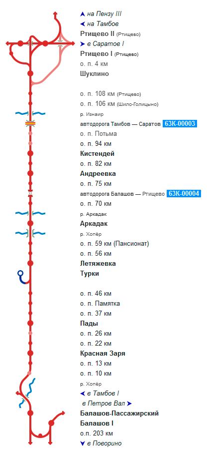 Линия Ртищево-Балашов.png
