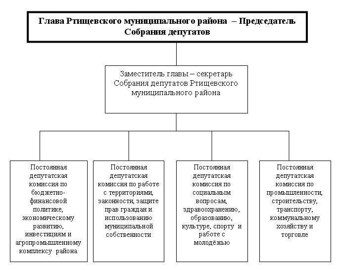 Структура Собрания РМР.png