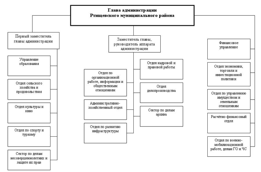 Структура администрации РМР2006.png