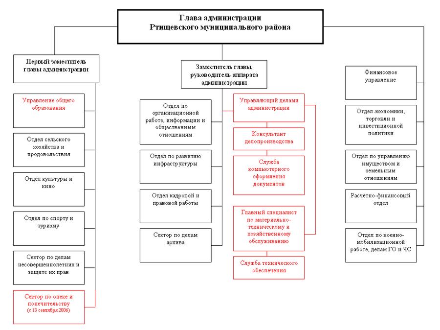 Структура администрации РМР2006 .png