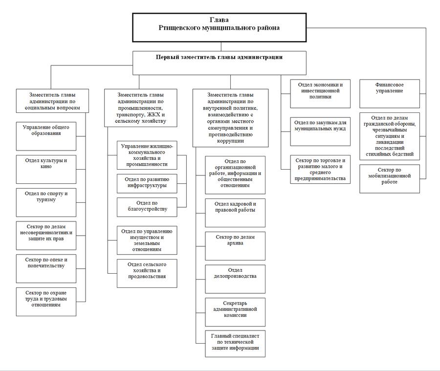Структура администрации РМР17.08.18.png