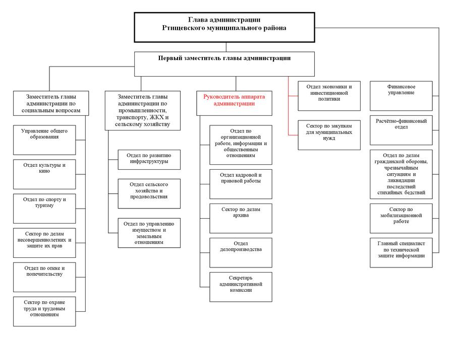 Структура администрации РМР27.09.2012.png