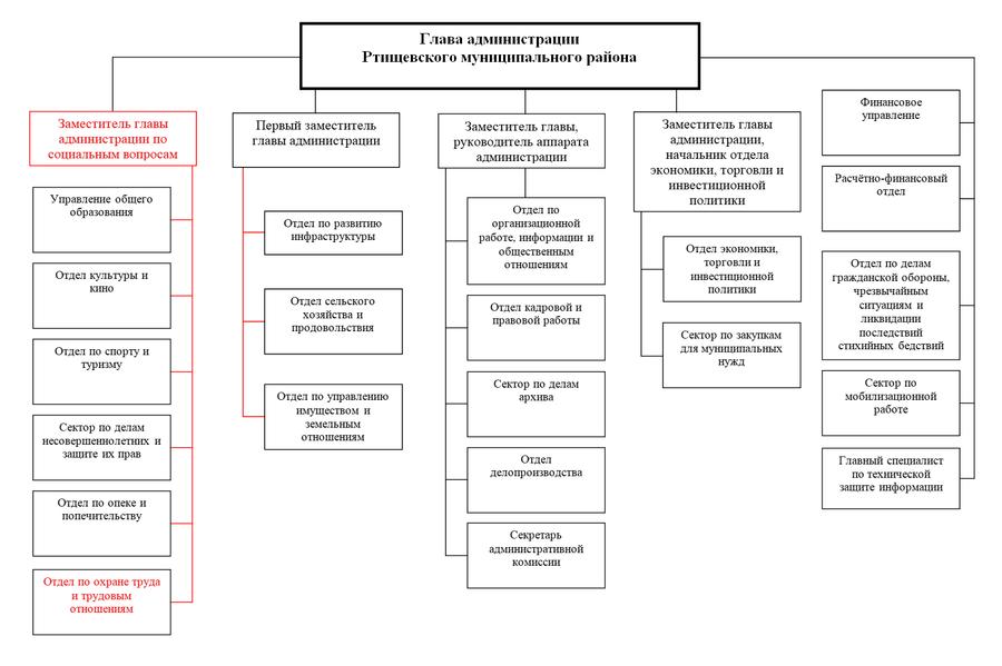 Структура администрации РМР14.04.11.png