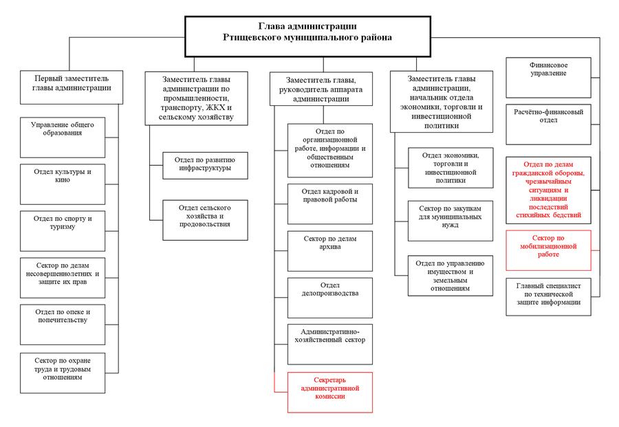 Структура администрации РМР29.11.10.png