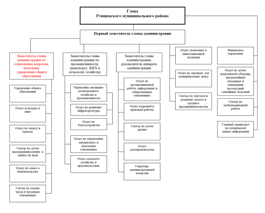 Структура администрации РМР13.12.2016.png