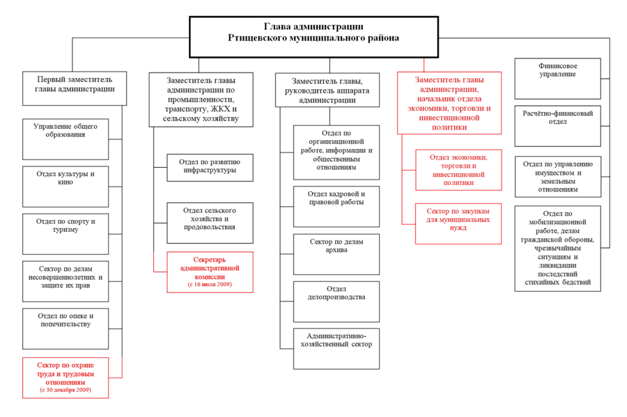 Структура администрации РМР25.12.08.png