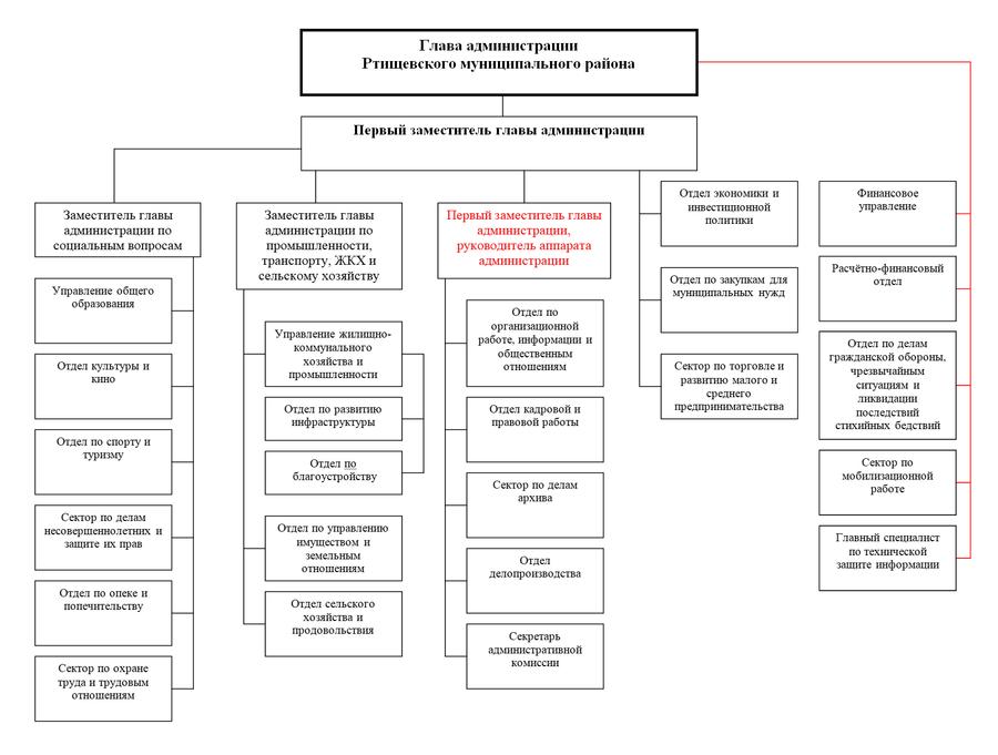 Структура администрации РМР03.10.13.png