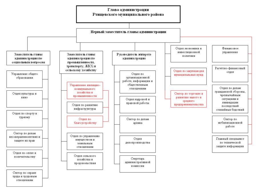 Структура администрации РМР11.2012.png