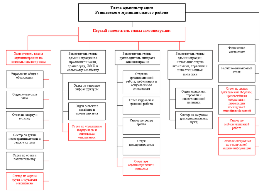 Структура администрации РМР.png